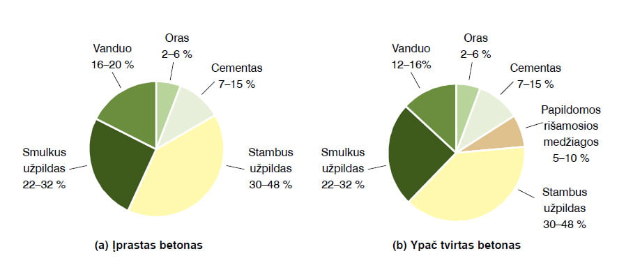 1 pav. Tipiniai betono sudėties tūrio santykiai.