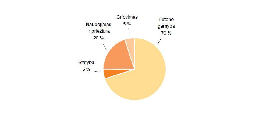 3 pav. Betoninių konstrukcijų anglies dioksido emisijos proporcijos jų gyvavimo ciklo laikotarpiu.