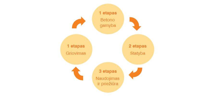 2 pav. Betoninių pastatų tarnavimo laiko įvertinimo etapai.