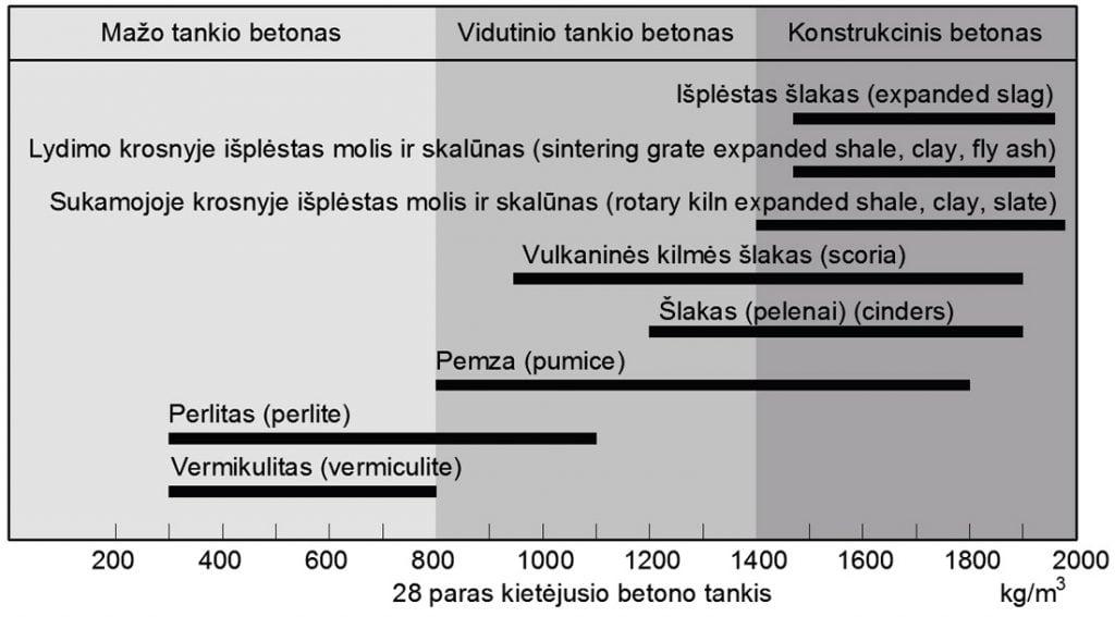 7 pav. Lengvojo betono užpildo klasifikavimas pagal jų tankį.