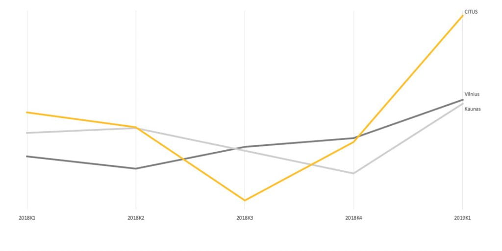 Būstų rezervacijos skaičiaus dinamika pirminėje rinkoje 2018 m. I ketv. – 2019 m. I ketv.
