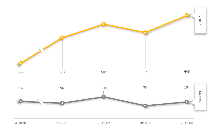 GRAFIKAS 1. Pirminės rinkos būsto rezervacijų skaičius Vilniuje ir Kaune (butai ir kotedžai) 2018 m. balandžio mėn. – 2019.04 m. balandžio mėn.