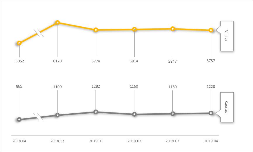 GRAFIKAS 2. Pirminės rinkos būsto rinkos sandėlis Vilniuje ir Kaune 2018 m. balandžio mėn. – 2019.04 m. balandžio mėn.
