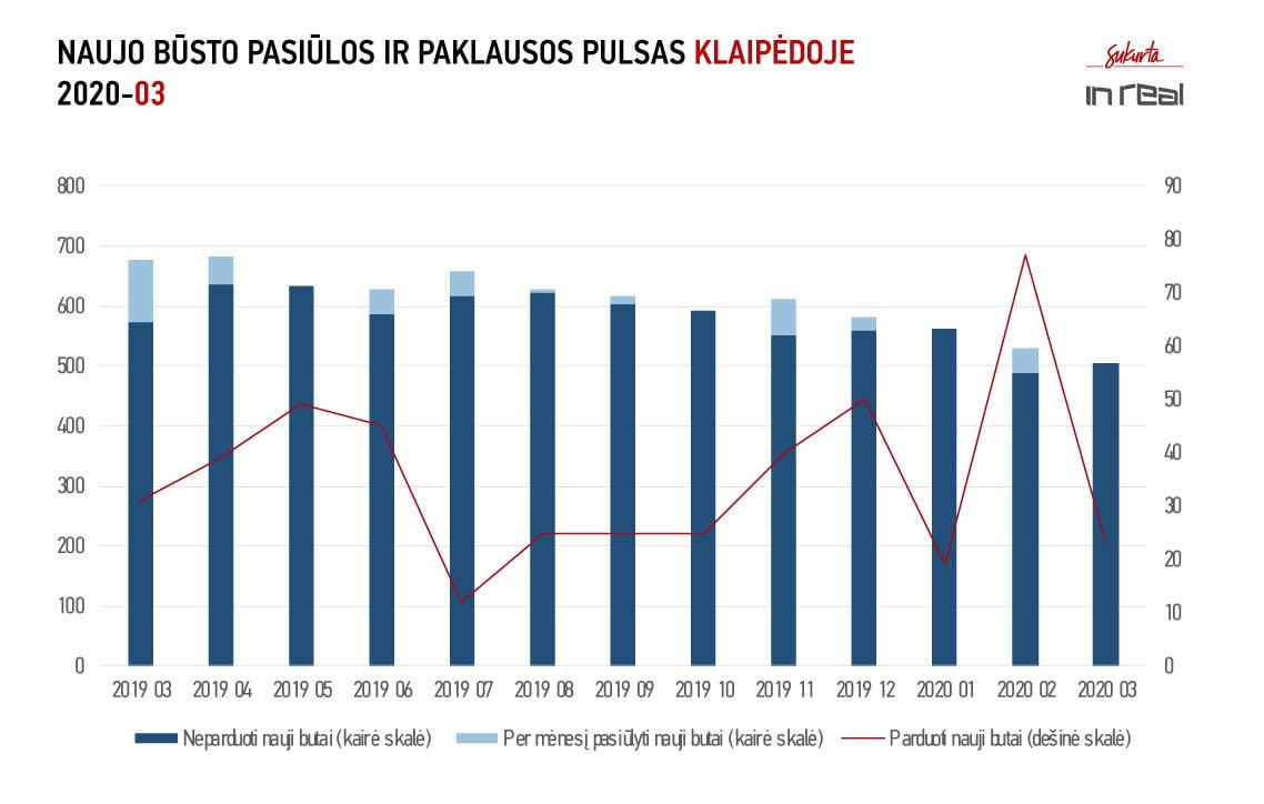 Klaipeda PP 2020 03