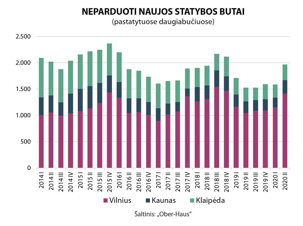OH neparduoti nauji butai Vilnius Kaunas Klaipeda 2020 II
