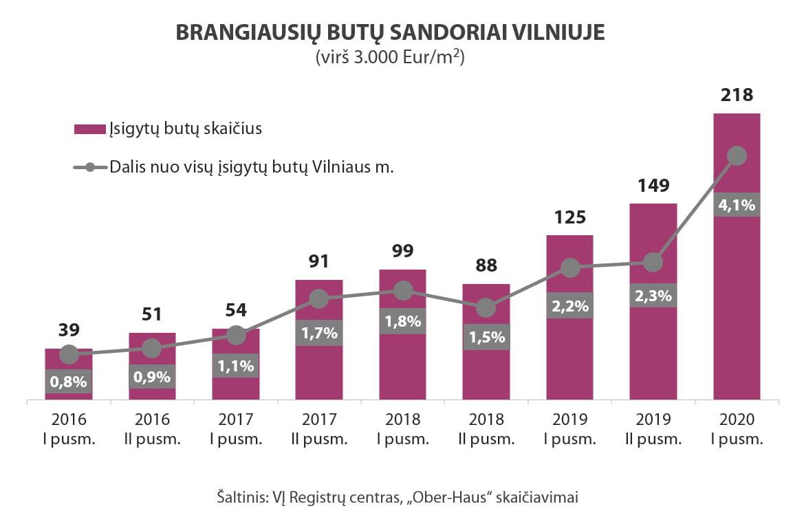 OH Vilnius brangiausi butai 2016 2020 1