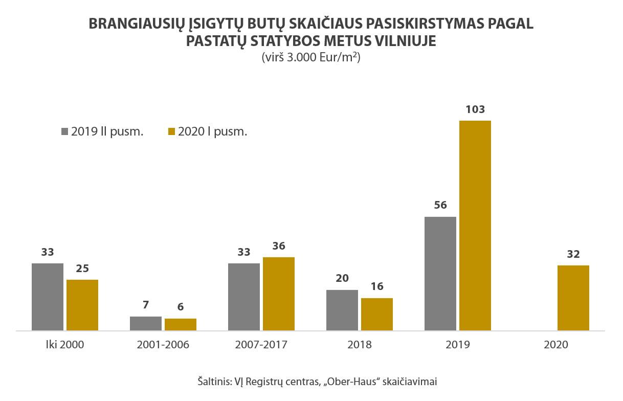 OH Vilnius brangiausi butai 2016 2020 3