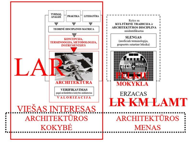 architektūros įstatymas architektūra mokslas urbanistika