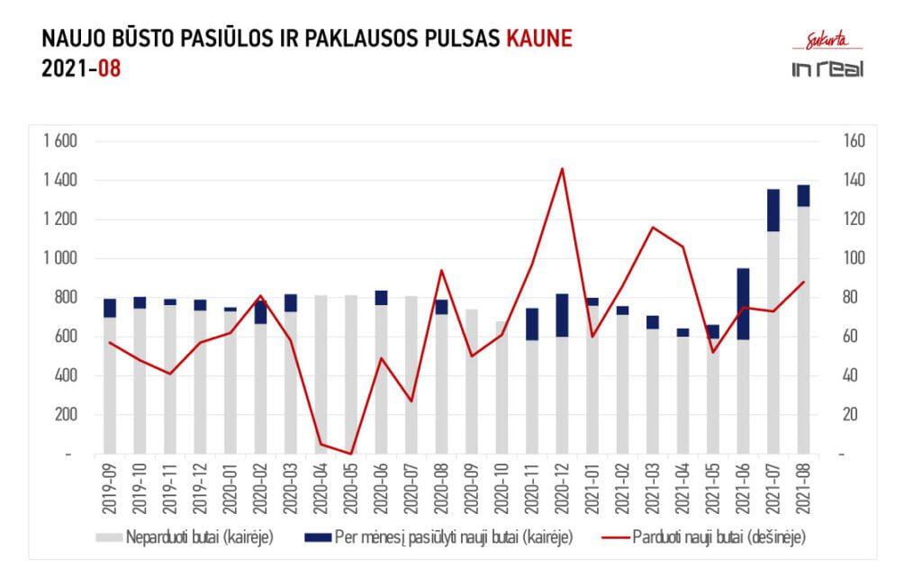 Kaunas PP 2021 08