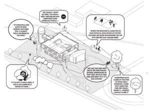 """Evelinos Vasiliauskaitės magistro darbas """"Socialiai orientuotos architektūros metodas. Palangos pradinės mokyklos renovacija su praplėtimu""""."""