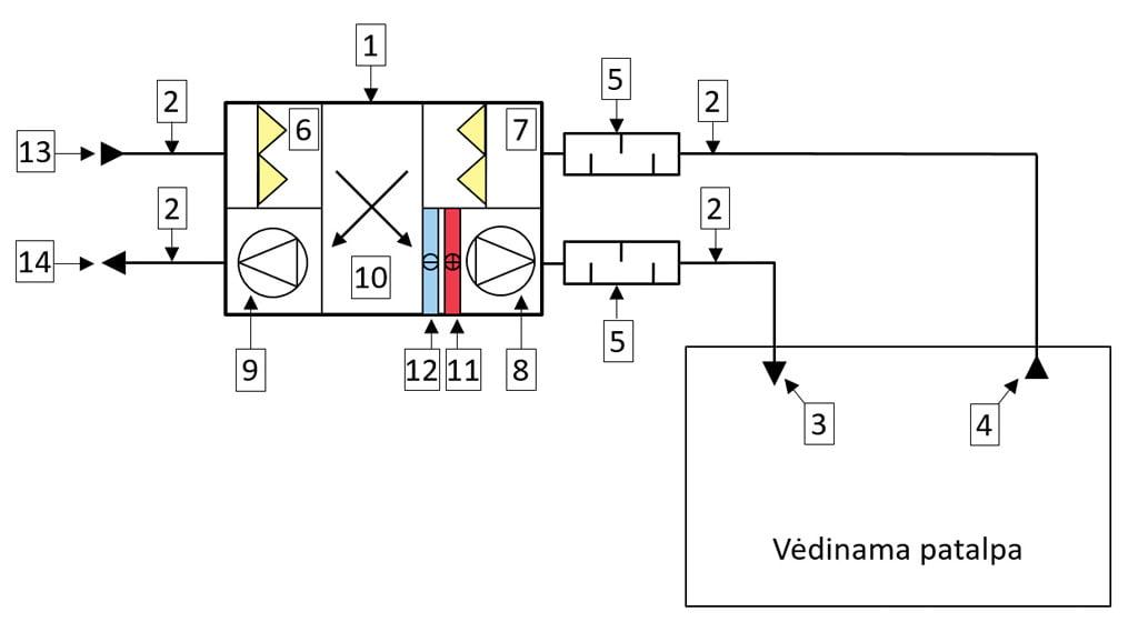 centralizuota vedinimo sistema 2