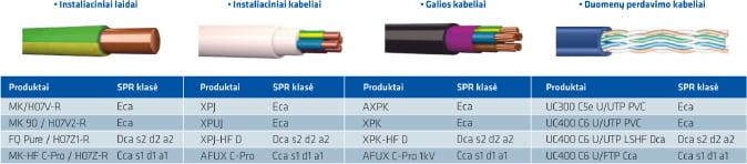 elektros laidai ir kabeliai draka keila cables 1