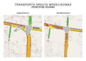 Susisiekimo sistemos optimizavimo principinės schemos transporto srautų modelis.
