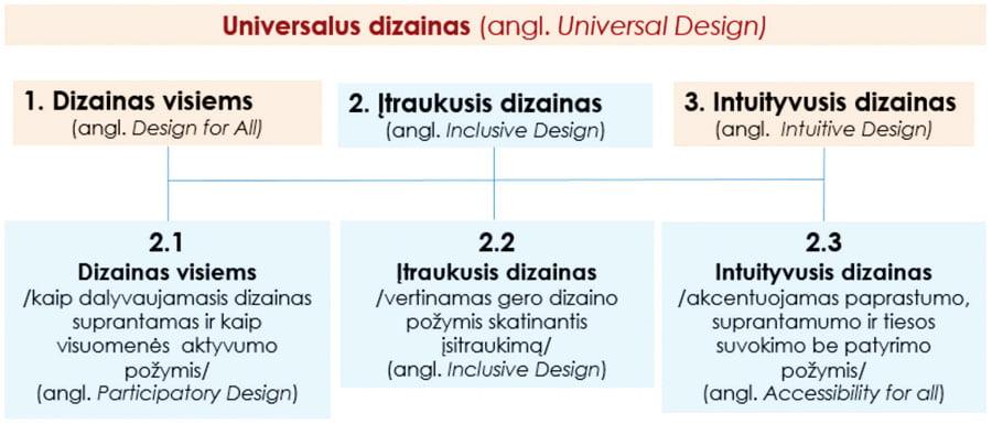 1 pav. Universalaus dizaino sampratos aspektai (J. Jakaičio schema).